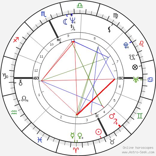 Kim Gordon astro natal birth chart, Kim Gordon horoscope, astrology