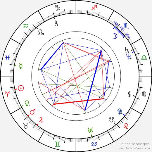 Krzysztof Krauze astro natal birth chart, Krzysztof Krauze horoscope, astrology