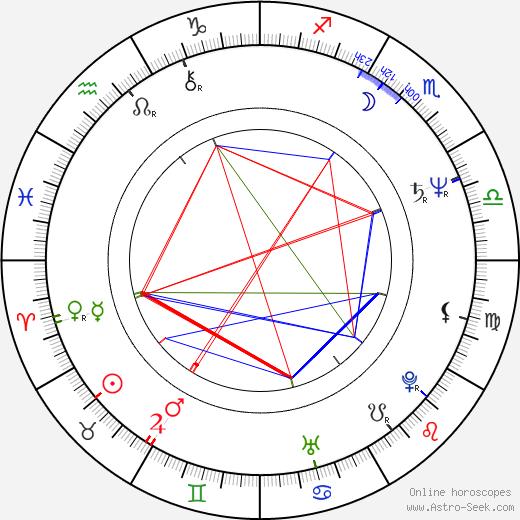 Lawrence L. Simeone день рождения гороскоп, Lawrence L. Simeone Натальная карта онлайн