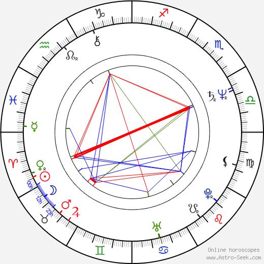 Manuel Urrego день рождения гороскоп, Manuel Urrego Натальная карта онлайн