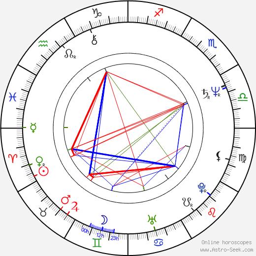 Maria Czubasiewicz birth chart, Maria Czubasiewicz astro natal horoscope, astrology