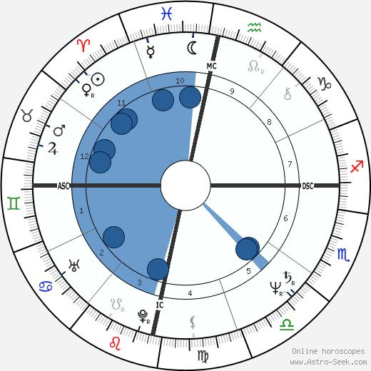 Marta Sahagún wikipedia, horoscope, astrology, instagram