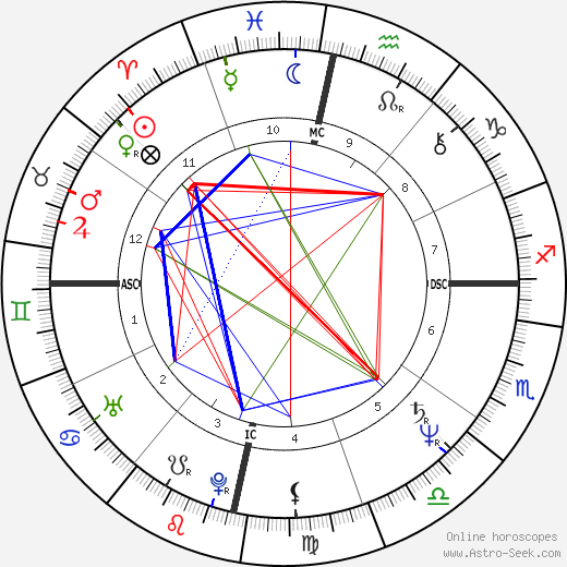 Marta Sahagún tema natale, oroscopo, Marta Sahagún oroscopi gratuiti, astrologia