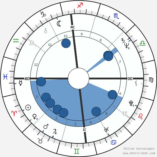 Patti Catalano wikipedia, horoscope, astrology, instagram