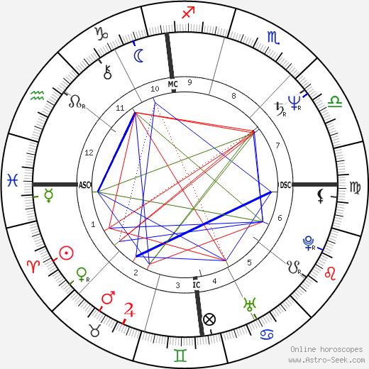 Patti Catalano день рождения гороскоп, Patti Catalano Натальная карта онлайн
