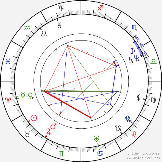 Peter Care tema natale, oroscopo, Peter Care oroscopi gratuiti, astrologia