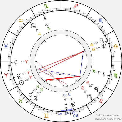 Peter Garrett birth chart, biography, wikipedia 2020, 2021