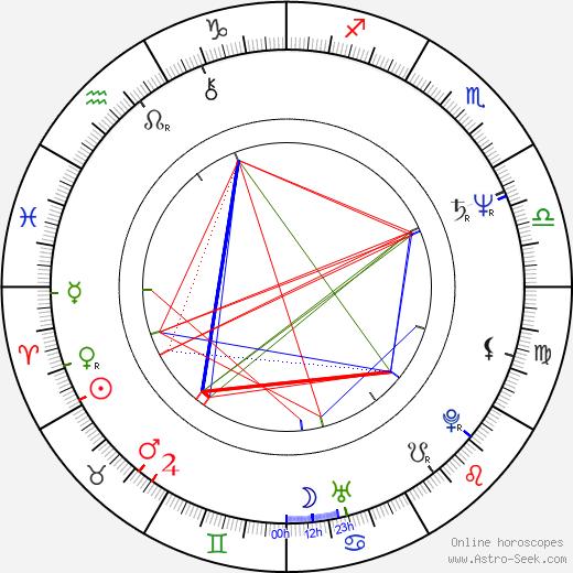 Peter Garrett birth chart, Peter Garrett astro natal horoscope, astrology