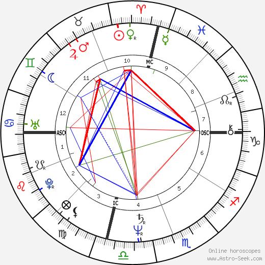 Pierre Assouline день рождения гороскоп, Pierre Assouline Натальная карта онлайн