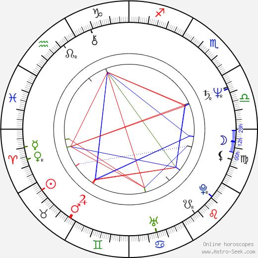 Piotr Dejmek birth chart, Piotr Dejmek astro natal horoscope, astrology