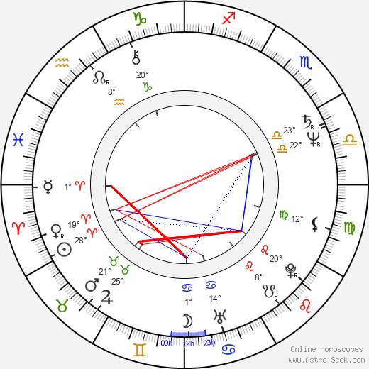 Rick Moranis birth chart, biography, wikipedia 2019, 2020