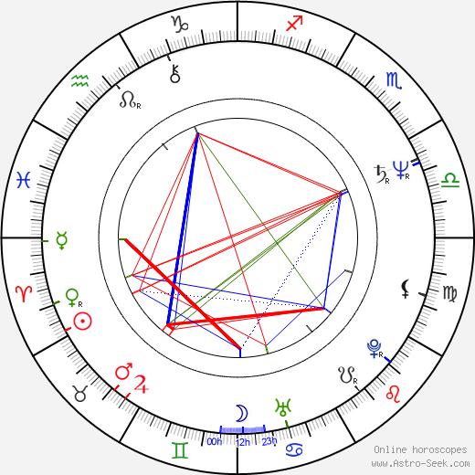 Rick Moranis astro natal birth chart, Rick Moranis horoscope, astrology