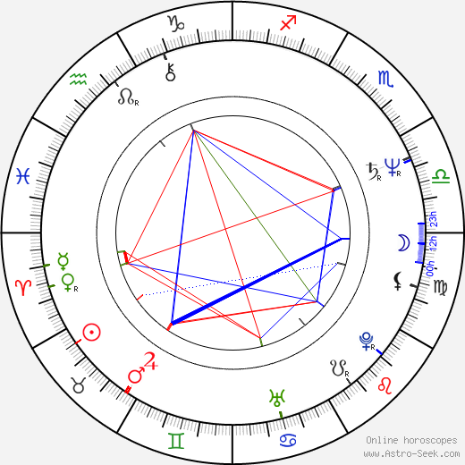 Ron Clements tema natale, oroscopo, Ron Clements oroscopi gratuiti, astrologia