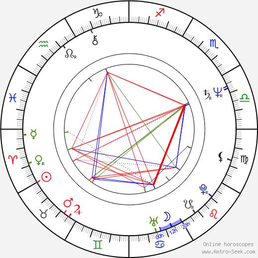 Sebastian Faulks birth chart, Sebastian Faulks astro natal horoscope, astrology