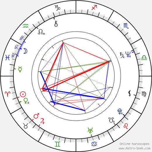 Shigeyasu Yamauchi birth chart, Shigeyasu Yamauchi astro natal horoscope, astrology