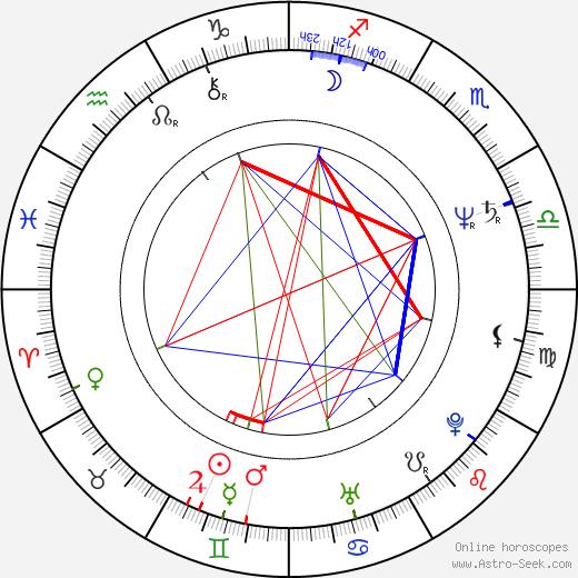 Aleksandr Abdulov tema natale, oroscopo, Aleksandr Abdulov oroscopi gratuiti, astrologia
