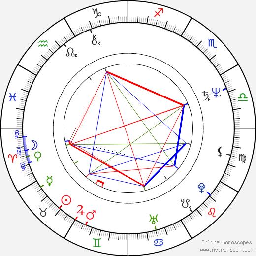 Aleš Roztočil birth chart, Aleš Roztočil astro natal horoscope, astrology