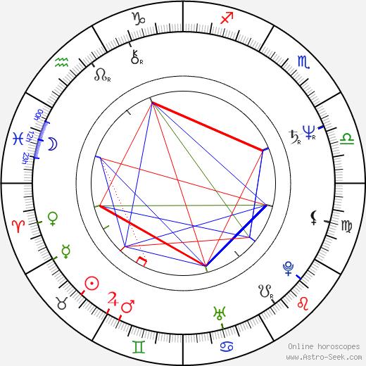 Alex Van Halen birth chart, Alex Van Halen astro natal horoscope, astrology