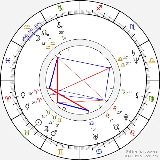 Alexander Strobele birth chart, biography, wikipedia 2020, 2021
