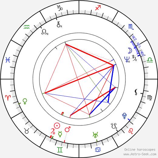 Alexander Wilson день рождения гороскоп, Alexander Wilson Натальная карта онлайн