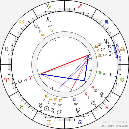 Alfred Molina birth chart, biography, wikipedia 2019, 2020