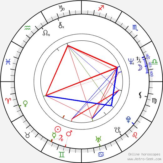 Alfred Molina astro natal birth chart, Alfred Molina horoscope, astrology