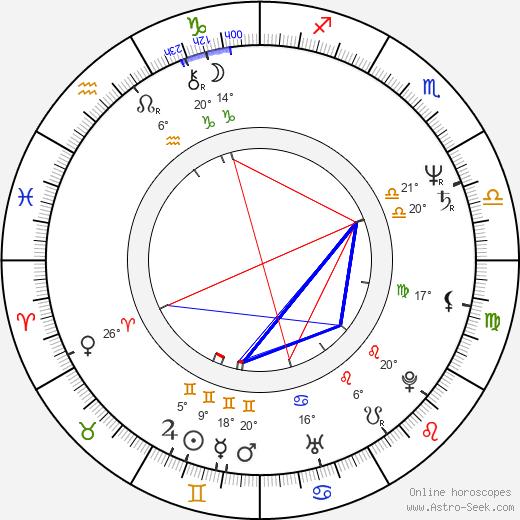 Andrzej Grabarczyk birth chart, biography, wikipedia 2018, 2019