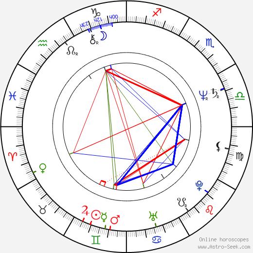 Andrzej Grabarczyk astro natal birth chart, Andrzej Grabarczyk horoscope, astrology