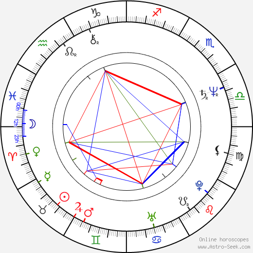 Benjamin Lum astro natal birth chart, Benjamin Lum horoscope, astrology