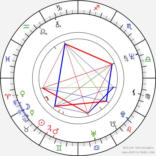 Boyd Gaines astro natal birth chart, Boyd Gaines horoscope, astrology