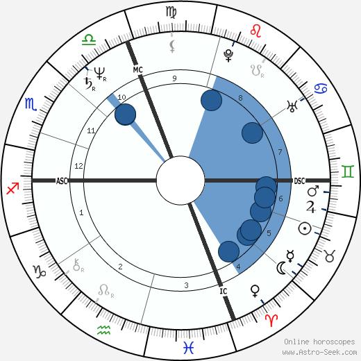 Carmen Llera wikipedia, horoscope, astrology, instagram
