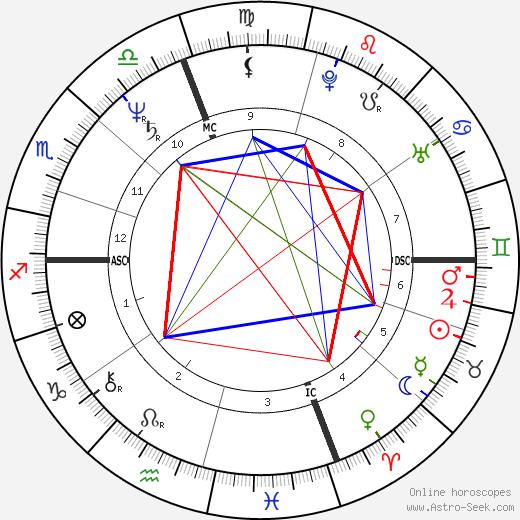 Carmen Llera день рождения гороскоп, Carmen Llera Натальная карта онлайн