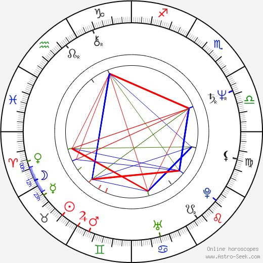 Catherine Boursier birth chart, Catherine Boursier astro natal horoscope, astrology