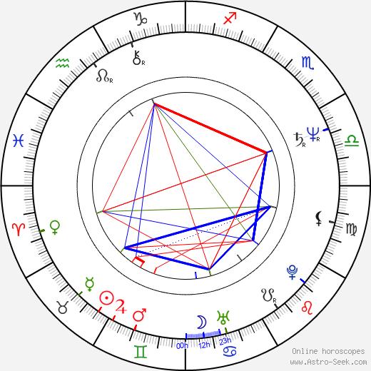 Chang-ho Bae astro natal birth chart, Chang-ho Bae horoscope, astrology