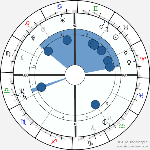Cindy Bremser wikipedia, horoscope, astrology, instagram