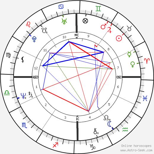 Cindy Bremser день рождения гороскоп, Cindy Bremser Натальная карта онлайн