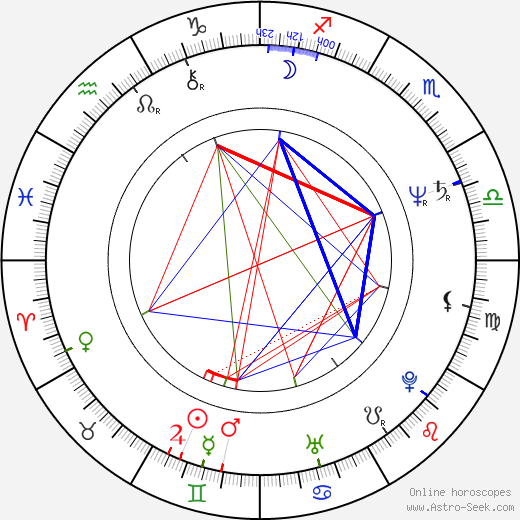 Danny Elfman astro natal birth chart, Danny Elfman horoscope, astrology