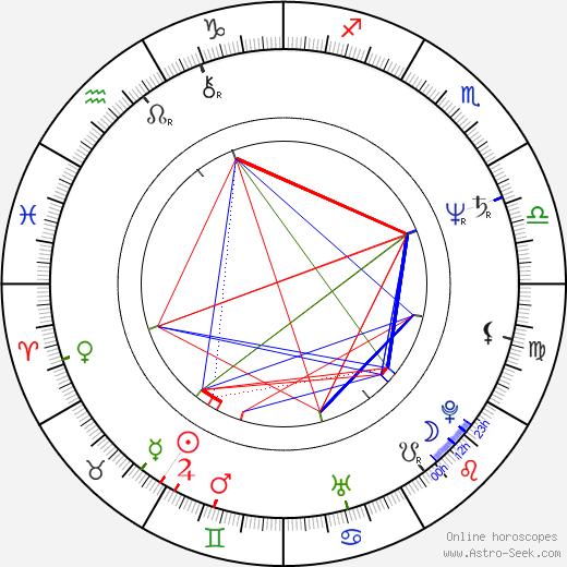 Dave Florek день рождения гороскоп, Dave Florek Натальная карта онлайн
