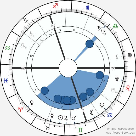 David John MacLean wikipedia, horoscope, astrology, instagram