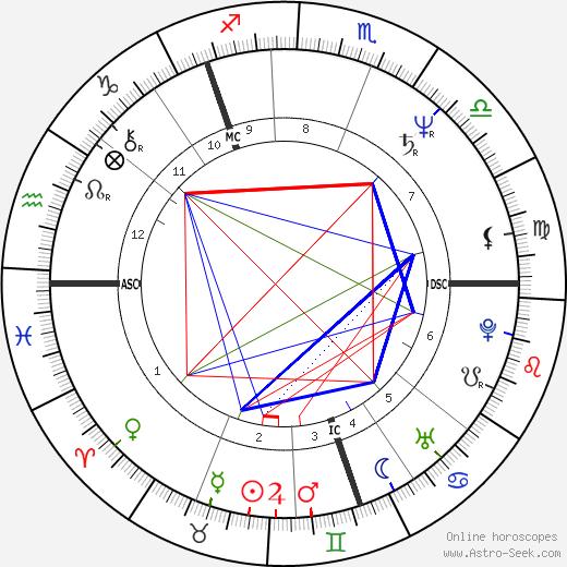 David John MacLean день рождения гороскоп, David John MacLean Натальная карта онлайн