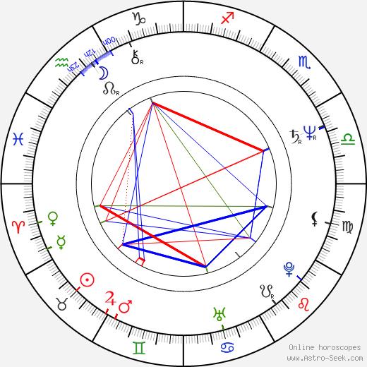 Don E. FauntLeRoy день рождения гороскоп, Don E. FauntLeRoy Натальная карта онлайн