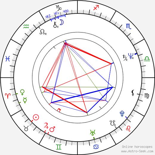 Donald M. Jones день рождения гороскоп, Donald M. Jones Натальная карта онлайн