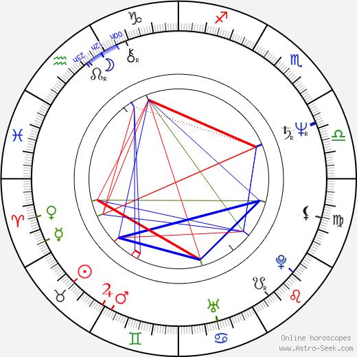 Feng Lu день рождения гороскоп, Feng Lu Натальная карта онлайн