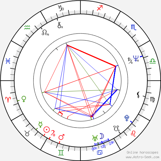 Gérard Krawczyk birth chart, Gérard Krawczyk astro natal horoscope, astrology
