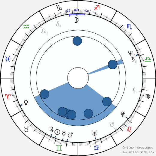 Gustáv Herényi wikipedia, horoscope, astrology, instagram