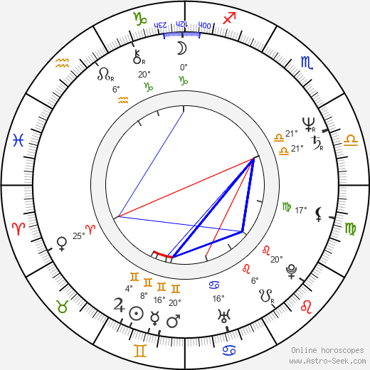Gustáv Herényi birth chart, biography, wikipedia 2019, 2020