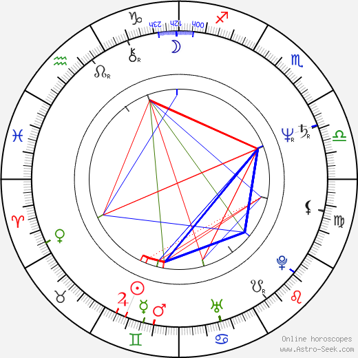 Gustáv Herényi birth chart, Gustáv Herényi astro natal horoscope, astrology