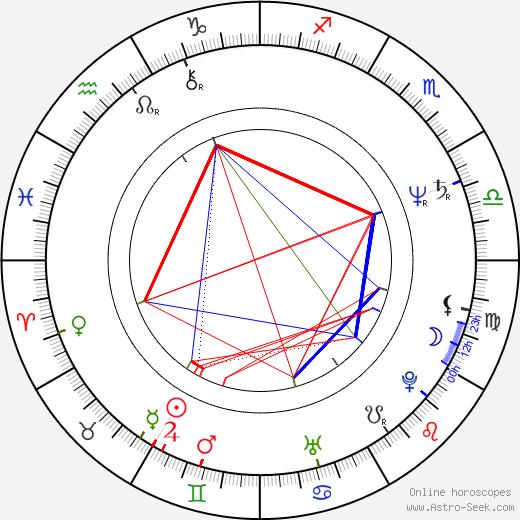 Ilmar Taska birth chart, Ilmar Taska astro natal horoscope, astrology