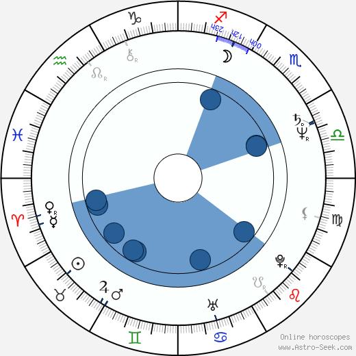 Joanna Szczepkowska wikipedia, horoscope, astrology, instagram