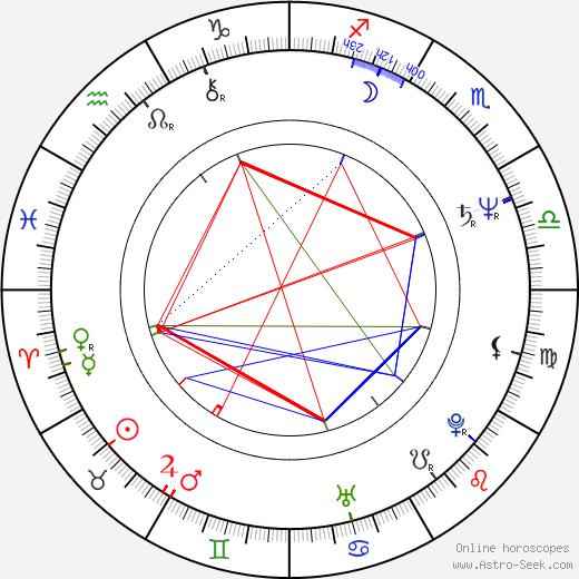 Joanna Szczepkowska astro natal birth chart, Joanna Szczepkowska horoscope, astrology